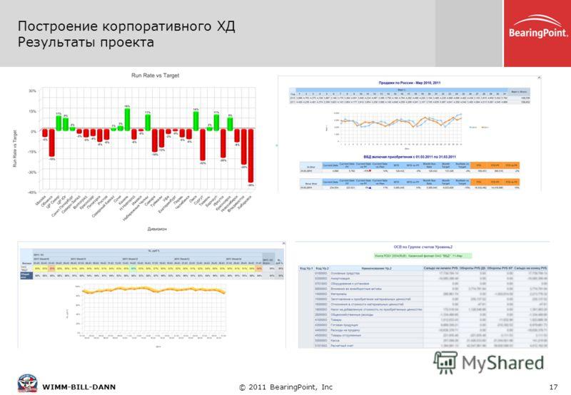 © 2011 BearingPoint, Inc17WIMM-BILL-DANN. Построение корпоративного ХД Результаты проекта