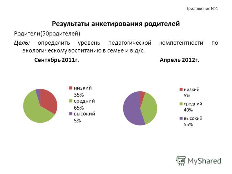 Приложение 1 Результаты анкетирования родителей Родители(50родителей) Цель: определить уровень педагогической компетентности по экологическому воспитанию в семье и в д/с. Сентябрь 2011г. Апрель 2012г.
