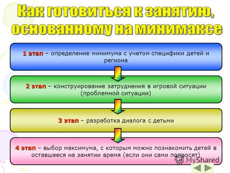 4 этап 4 этап – выбор максимума, с которым можно познакомить детей в оставшееся на занятии время (если они сами попросят) 1 этап 1 этап – определение минимума с учетом специфики детей и региона 2 этап 2 этап – конструирование затруднения в игровой си