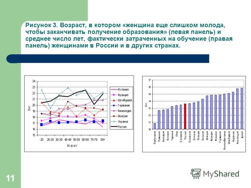 11 Рисунок 3. Возраст, в котором «женщина еще слишком молода, чтобы заканчивать получение образования» (левая панель) и среднее число лет, фактически затраченных на обучение (правая панель) женщинами в России и в других странах.
