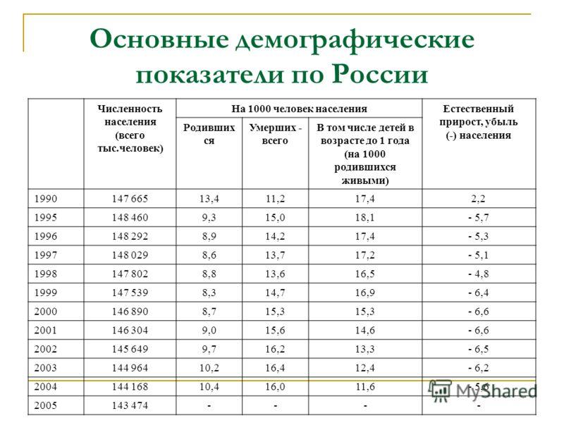 Основные демографические показатели по России Численность населения (всего тыс.человек) На 1000 человек населенияЕстественный прирост, убыль (-) населения Родивших ся Умерших - всего В том числе детей в возрасте до 1 года (на 1000 родившихся живыми)