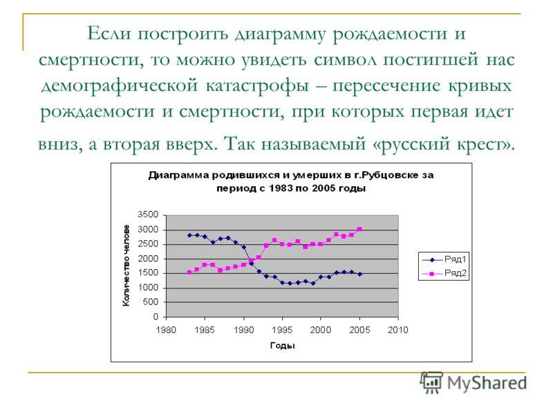 Если построить диаграмму рождаемости и смертности, то можно увидеть символ постигшей нас демографической катастрофы – пересечение кривых рождаемости и смертности, при которых первая идет вниз, а вторая вверх. Так называемый «русский крест».