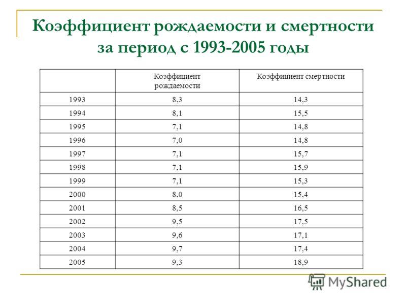 Коэффициент рождаемости и смертности за период с 1993-2005 годы Коэффициент рождаемости Коэффициент смертности 19938,314,3 19948,115,5 19957,114,8 19967,014,8 19977,115,7 19987,115,9 19997,115,3 20008,015,4 20018,516,5 20029,517,5 20039,617,1 20049,7