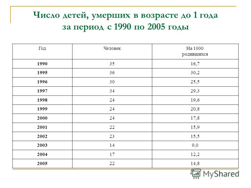 Число детей, умерших в возрасте до 1 года за период с 1990 по 2005 годы ГодЧеловекНа 1000 родившихся 19903516,7 19953630,2 19963025,5 19973429,3 19982419,6 19992420,8 20002417,8 20012215,9 20022315,5 2003149,0 20041712,2 20052214,8