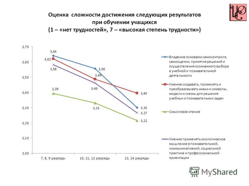 Оценка сложности достижения следующих результатов при обучении учащихся (1 – «нет трудностей», 7 – «высокая степень трудности»)