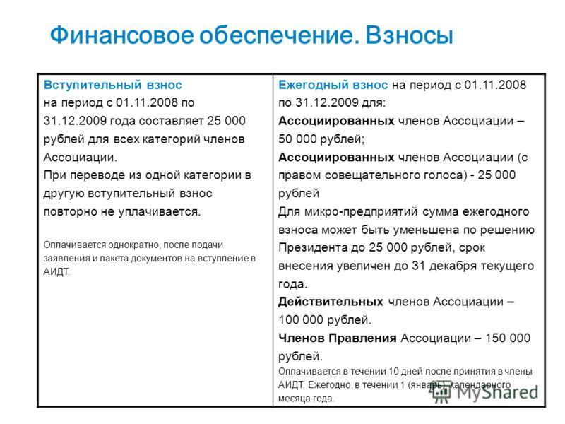 17 Финансовое обеспечение. Взносы Вступительный взнос на период с 01.11.2008 по 31.12.2009 года составляет 25 000 рублей для всех категорий членов Ассоциации. При переводе из одной категории в другую вступительный взнос повторно не уплачивается. Опла