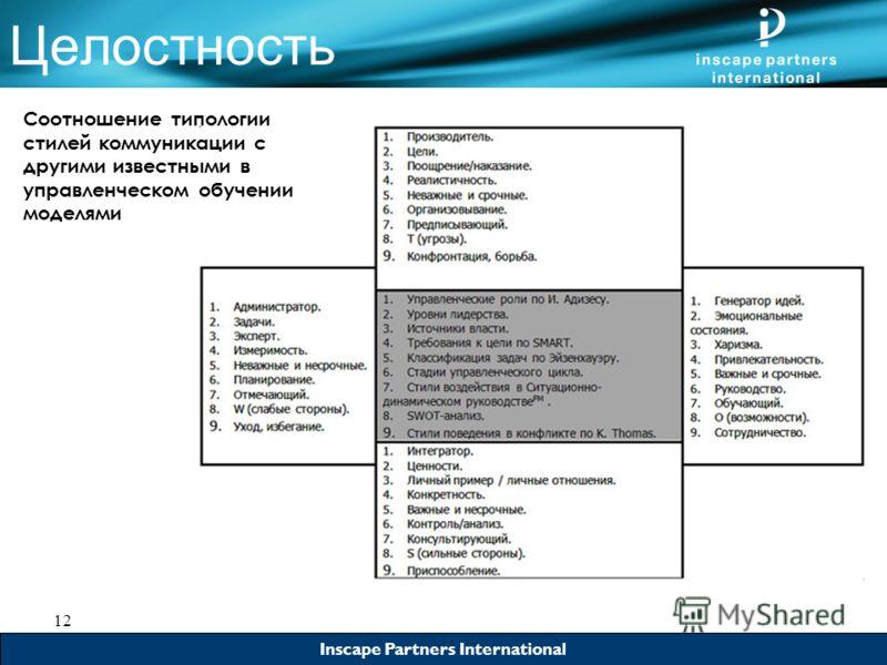Inscape Partners International 12 Inscape Partners International Целостность Соотношение типологии стилей коммуникации с другими известными в управленческом обучении моделями