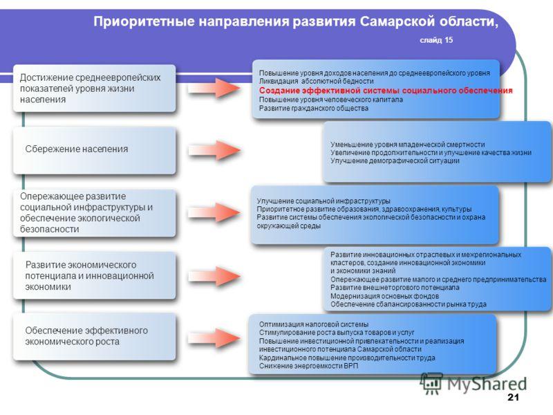 21 Приоритетные направления развития Самарской области, слайд 15 Достижение среднеевропейских показателей уровня жизни населения Сбережение населения Опережающее развитие социальной инфраструктуры и обеспечение экологической безопасности Развитие эко