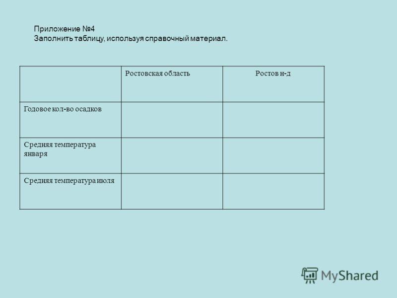 Приложение 4 Заполнить таблицу, используя справочный материал. Ростовская областьРостов н-д Годовое кол-во осадков Средняя температура января Средняя температура июля