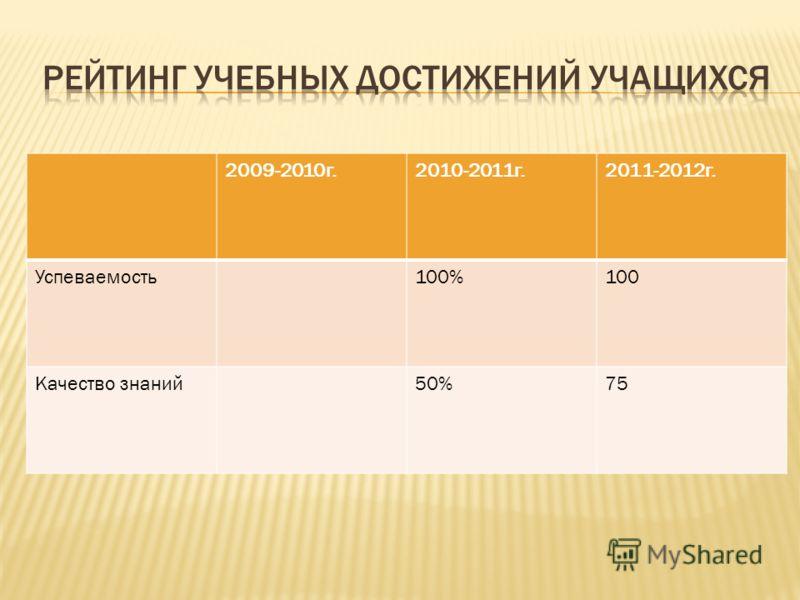 2009-2010г.2010-2011г.2011-2012г. Успеваемость100%100 Качество знаний50%75