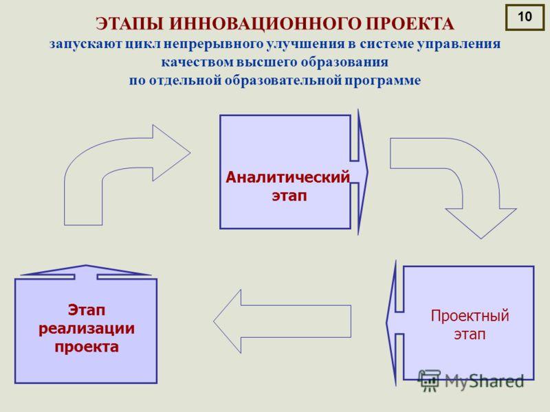 Аналитический этап Этап реализации проекта Проектный этап ЭТАПЫ ИННОВАЦИОННОГО ПРОЕКТА запускают цикл непрерывного улучшения в системе управления качеством высшего образования по отдельной образовательной программе 10