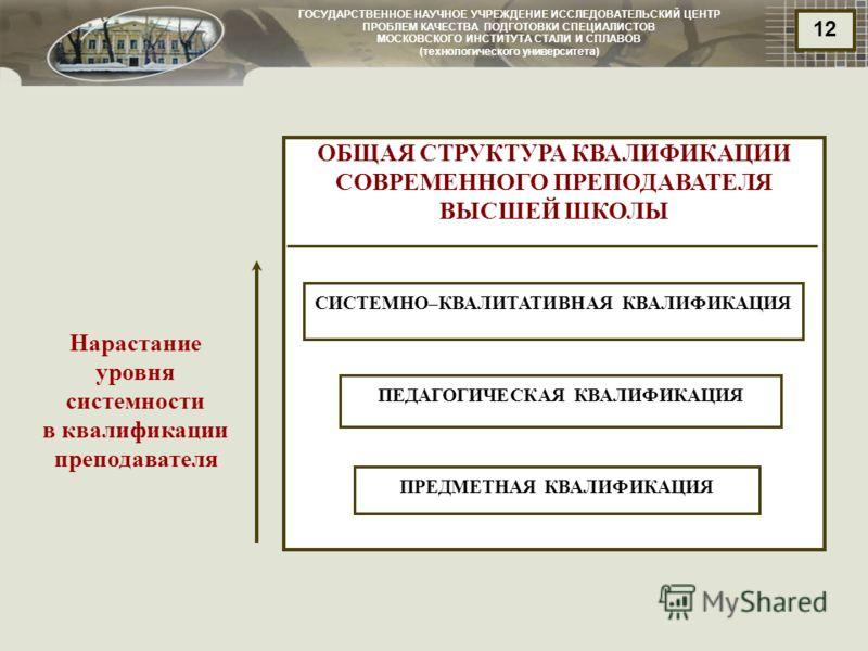 ГОСУДАРСТВЕННОЕ НАУЧНОЕ УЧРЕЖДЕНИЕ ИССЛЕДОВАТЕЛЬСКИЙ ЦЕНТР ПРОБЛЕМ КАЧЕСТВА ПОДГОТОВКИ СПЕЦИАЛИСТОВ МОСКОВСКОГО ИНСТИТУТА СТАЛИ И СПЛАВОВ (технологического университета) 12 ОБЩАЯ СТРУКТУРА КВАЛИФИКАЦИИ СОВРЕМЕННОГО ПРЕПОДАВАТЕЛЯ ВЫСШЕЙ ШКОЛЫ СИСТЕМНО