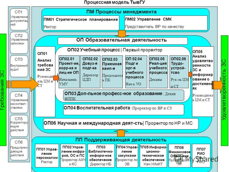 Процессная модель ТывГУ ОП04 Воспитательная работа   Проректор по ВР и СЗ ОП06 Научная и международная деят-сть   Проректор по НР и МС ОП03 Доп-льное професс-ное образование   Декан ФППК ОП02 Учебный процесс   Первый проректор ОП05 Анализ удовлетво р