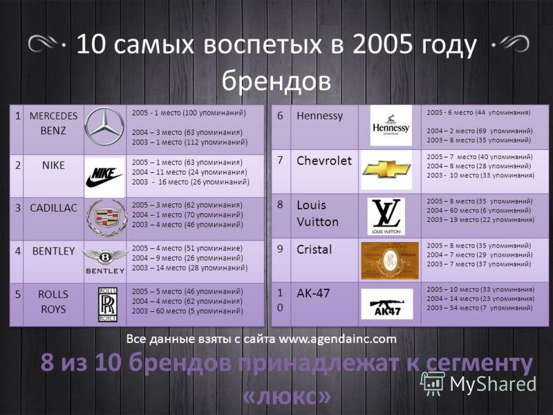10 самых воспетых в 2005 году брендов Все данные взяты с сайта www.agendainc.com 8 из 10 брендов принадлежат к сегменту «люкс»