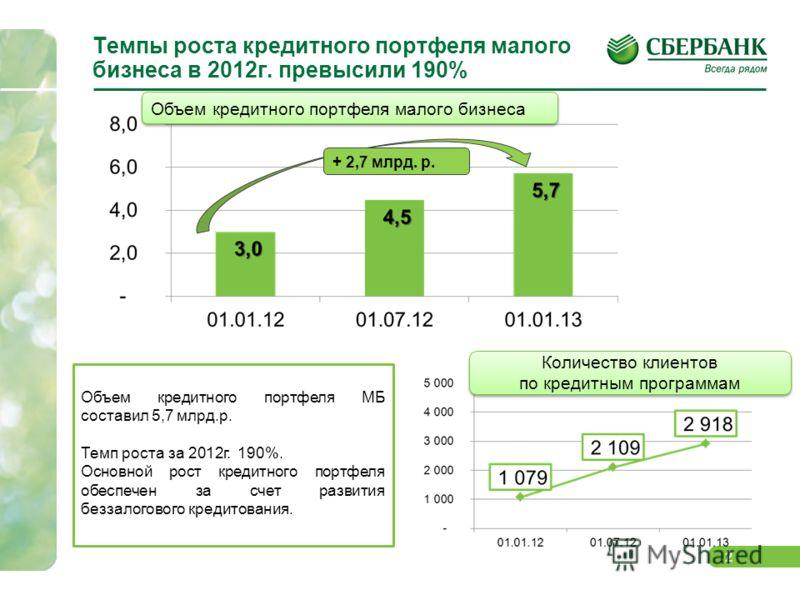 2 Темпы роста кредитного портфеля малого бизнеса в 2012г. превысили 190% Объем кредитного портфеля МБ составил 5,7 млрд.р. Темп роста за 2012г. 190%. Основной рост кредитного портфеля обеспечен за счет развития беззалогового кредитования. Объем креди