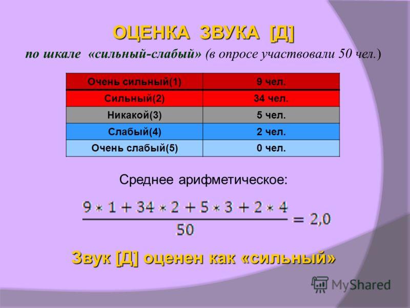 ОЦЕНКА ЗВУКА [Д] по шкале «сильный-слабый» (в опросе участвовали 50 чел.) Среднее арифметическое: Звук [Д] оценен как «сильный» Очень сильный(1)9 чел. Сильный(2)34 чел. Никакой(3)5 чел. Слабый(4)2 чел. Очень слабый(5)0 чел.