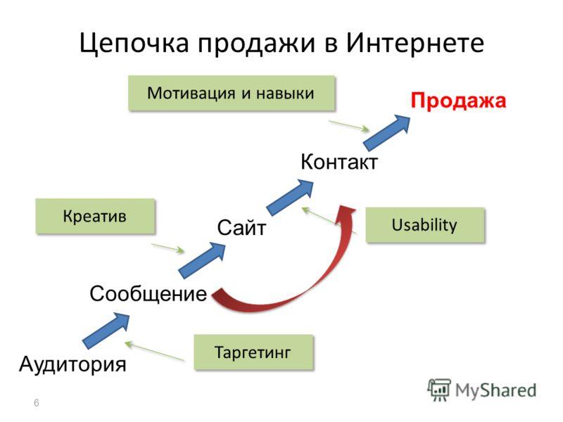 Цепочка продажи в Интернете Аудитория Сообщение Сайт Продажа Контакт Таргетинг Креатив Мотивация и навыки Usability 6