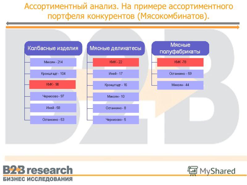 Ассортиментный анализ. На примере ассортиментного портфеля конкурентов (Мясокомбинатов).