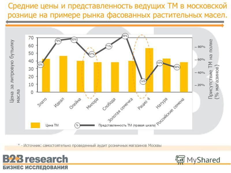 Средние цены и представленность ведущих ТМ в московской рознице на примере рынка фасованных растительных масел. 20% 40% 60% 80% 43% 79% 93% 57% 71% 86% 14% 43% 36% % Цена ТМПредставленность ТМ (правая шкала) Присутствие ТМ на полке (% магазинов) Цена