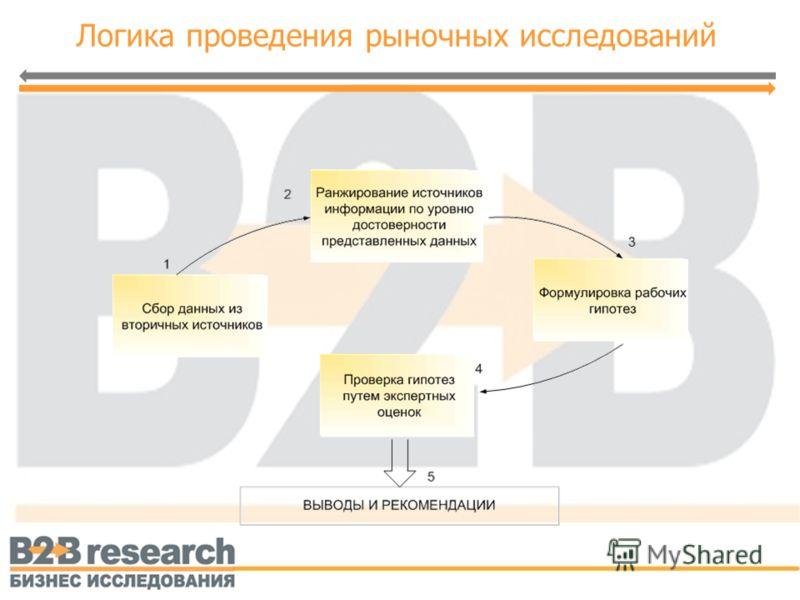 Логика проведения рыночных исследований