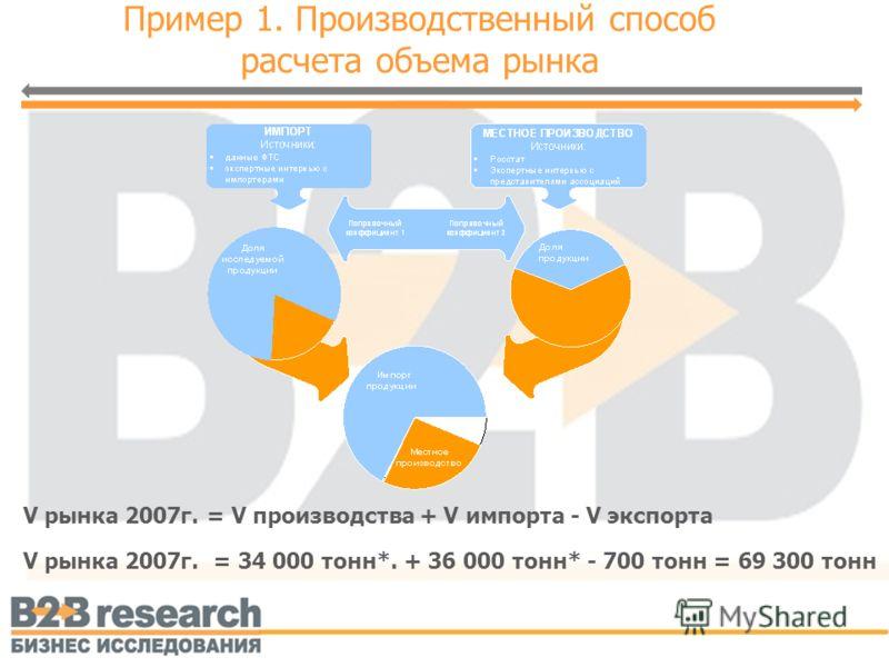 Пример 1. Производственный способ расчета объема рынка V рынка 2007г. = V производства + V импорта - V экспорта V рынка 2007г. = 34 000 тонн*. + 36 000 тонн* - 700 тонн = 69 300 тонн