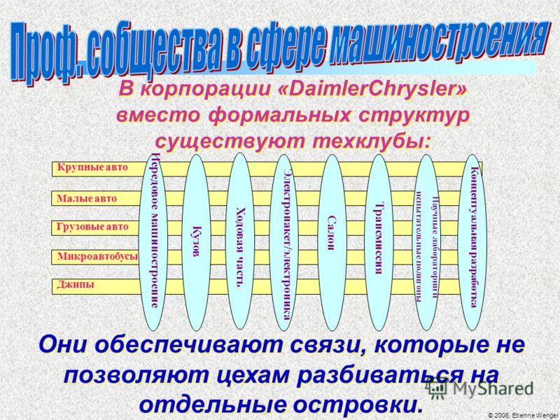 © 2006, Etienne Wenger В корпорации «DaimlerChrysler» вместо формальных структур существуют техклубы: Они обеспечивают связи, которые не позволяют цехам разбиваться на отдельные островки. Крупные авто Грузовые авто Малые авто Микроавтобусы Джипы Пере