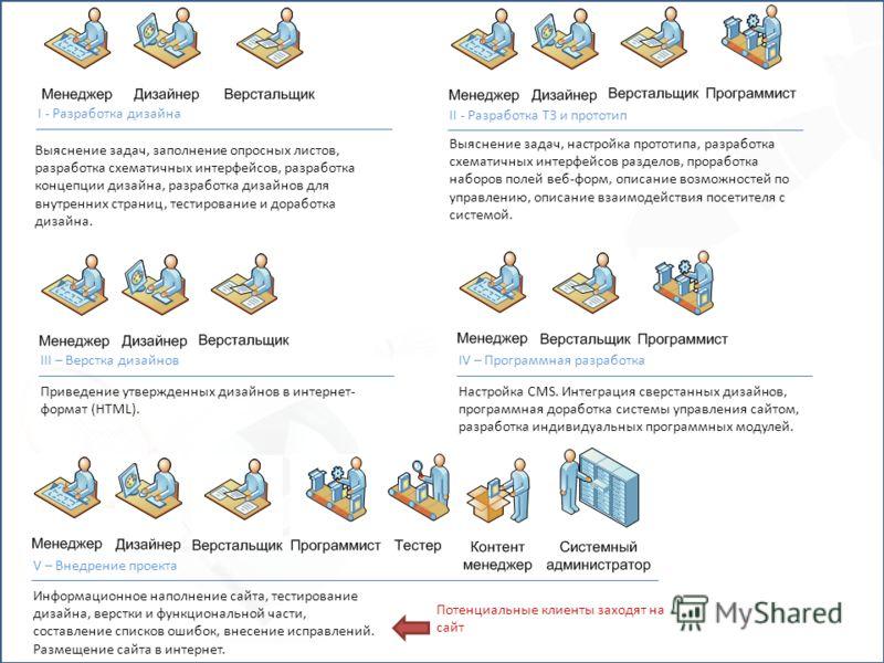 I - Разработка дизайна Выяснение задач, заполнение опросных листов, разработка схематичных интерфейсов, разработка концепции дизайна, разработка дизайнов для внутренних страниц, тестирование и доработка дизайна. II - Разработка ТЗ и прототип Выяснени