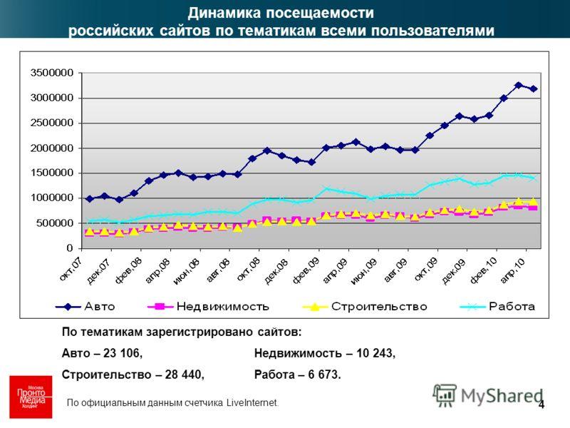 4 Динамика посещаемости российских сайтов по тематикам всеми пользователями По официальным данным счетчика LiveInternet. По тематикам зарегистрировано сайтов: Авто – 23 106, Недвижимость – 10 243, Строительство – 28 440, Работа – 6 673.