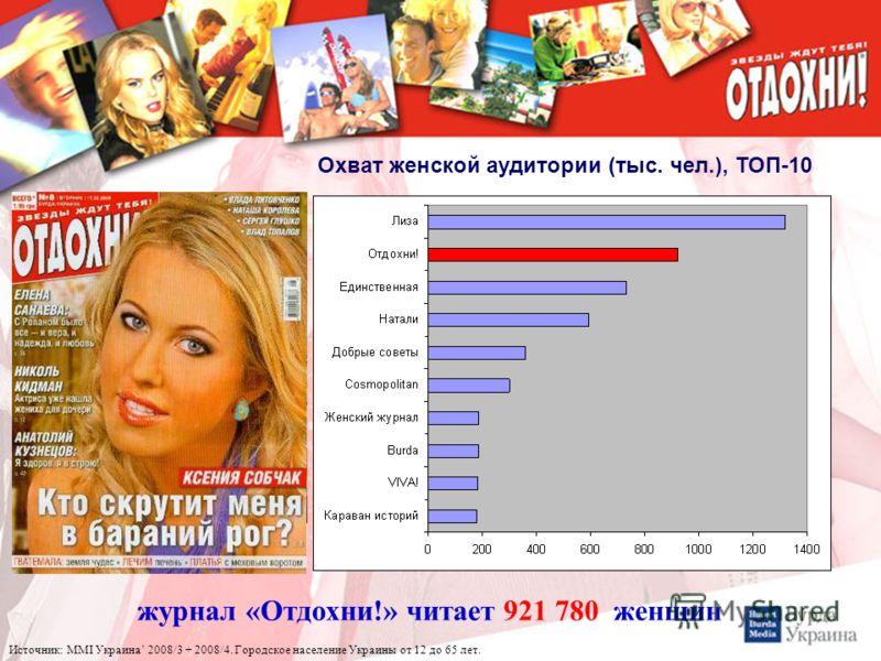 журнал «Отдохни!» читает 921 780 женщин Охват женской аудитории (тыс. чел.), ТОП-10 Источник: MMI Украина 2008/3 + 2008/4. Городское население Украины от 12 до 65 лет.