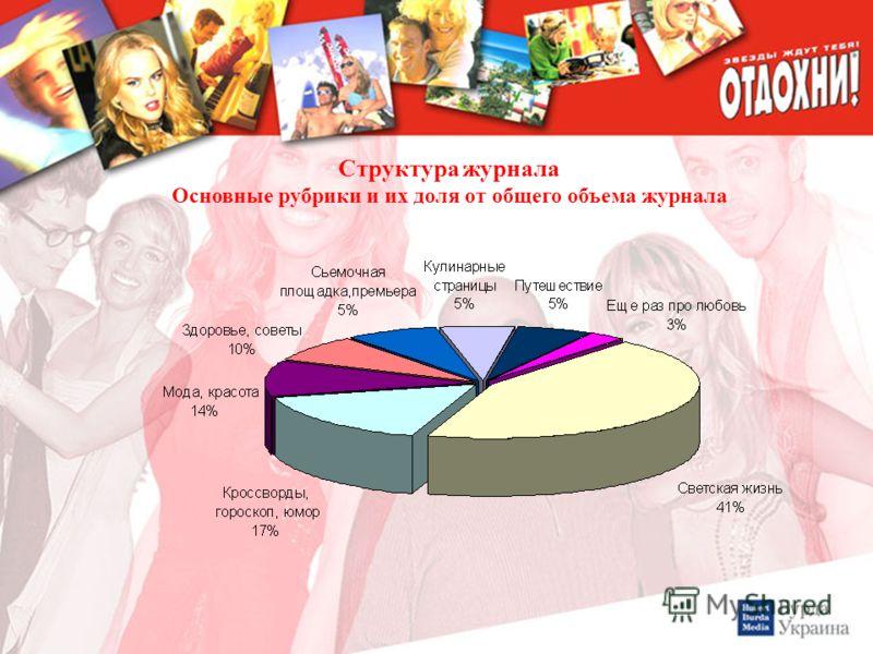 Структура журнала Основные рубрики и их доля от общего объема журнала