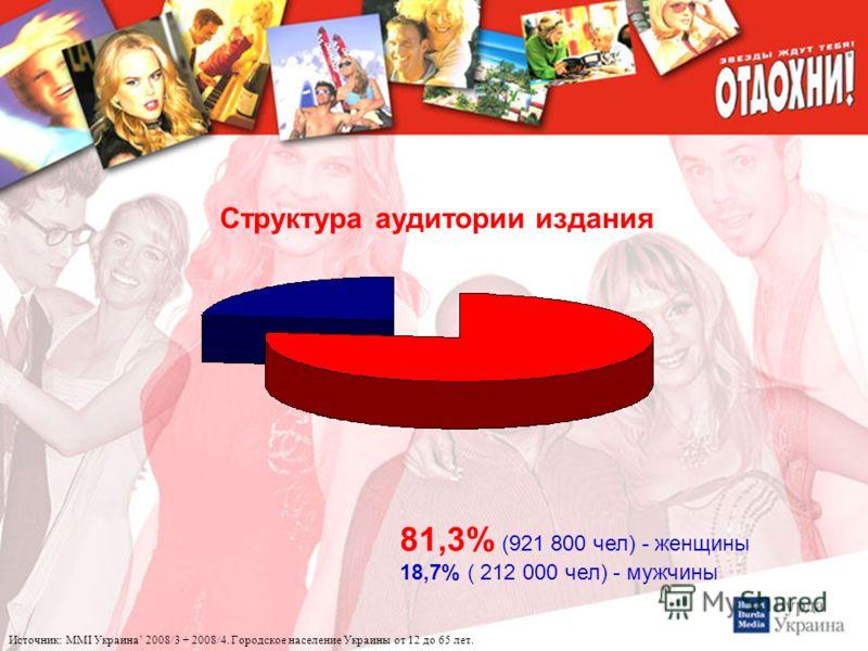 Структура аудитории издания 81,3% (921 800 чел) - женщины 18,7% ( 212 000 чел) - мужчины
