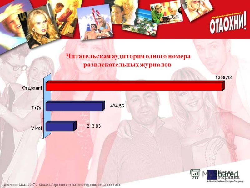 Читательская аудитория одного номера развлекательных журналов Источник: MMI200 7 /2-Ukraine. Городское население Украины от 12 до 65 лет.