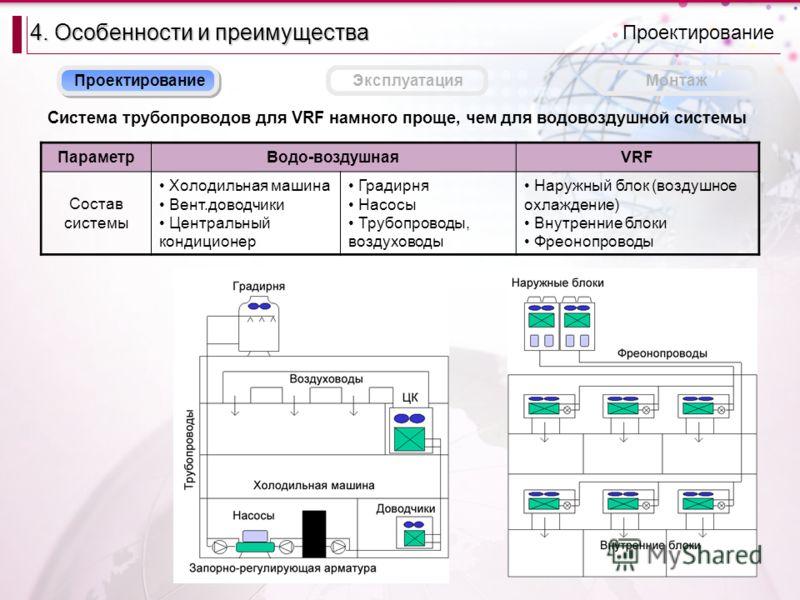 ЭксплуатацияМонтаж Система трубопроводов для VRF намного проще, чем для водовоздушной системы Проектирование 4. Особенности и преимущества Проектирование ПараметрВодо-воздушнаяVRF Состав системы Холодильная машина Вент.доводчики Центральный кондицион