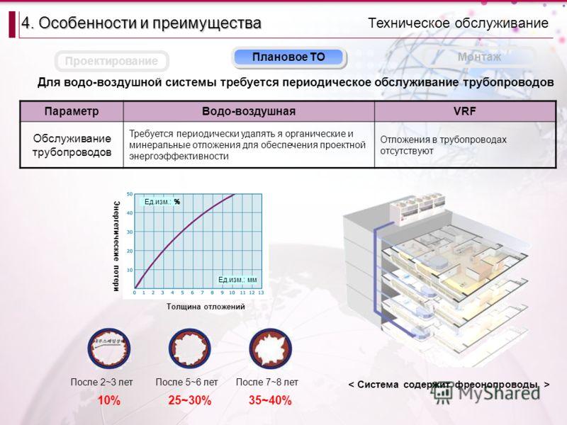 10%25~30%35~40% Толщина отложений Ед.изм.: мм Ед.изм.: % Плановое ТО Техническое обслуживание 4. Особенности и преимущества Монтаж Проектирование Для водо-воздушной системы требуется периодическое обслуживание трубопроводов ПараметрВодо-воздушнаяVRF