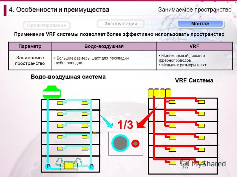 Применение VRF системы позволяет более эффективно использовать пространство PP 1/3 Водо-воздушная система VRF Система Монтаж Занимаемое пространство 4. Особенности и преимущества Проектирование Эксплуатация ПараметрВодо-воздушнаяVRF Занимаемое простр