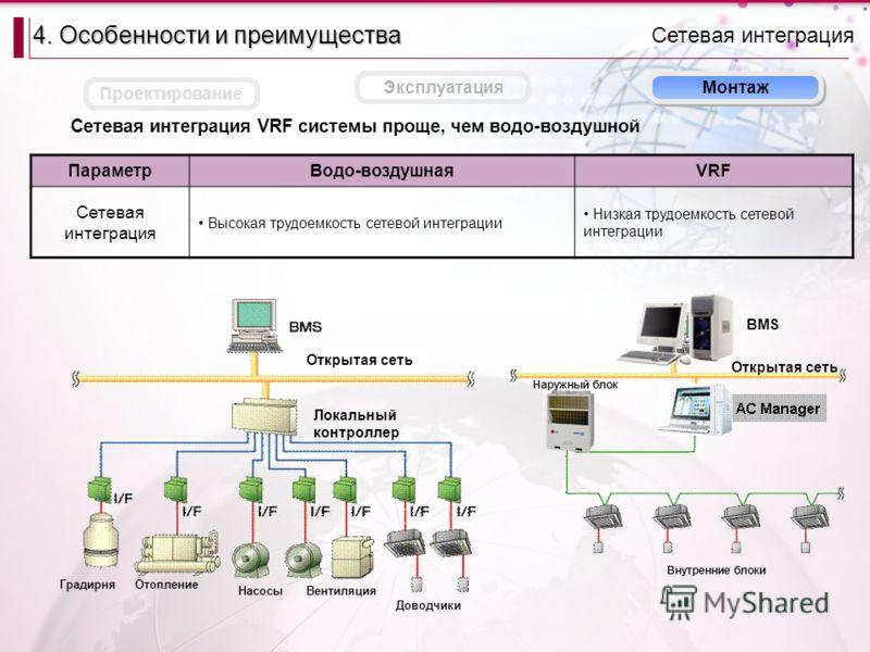 Сетевая интеграция VRF системы проще, чем водо-воздушной Монтаж Сетевая интеграция 4. Особенности и преимущества Проектирование Эксплуатация ПараметрВодо-воздушнаяVRF Сетевая интеграция Высокая трудоемкость сетевой интеграции Низкая трудоемкость сете
