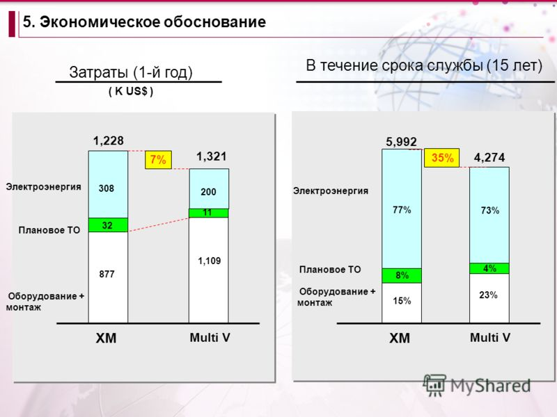 Multi V 1,228 1,109 877 32 308 200 11 1,321 7% Multi V 5,992 23% 15% 8% 77% 73% 4% 4,274 35% Оборудование + монтаж Плановое ТО Электроэнергия Затраты (1-й год) ( K US$ ) В течение срока службы (15 лет) 5. Экономическое обоснование Оборудование + монт