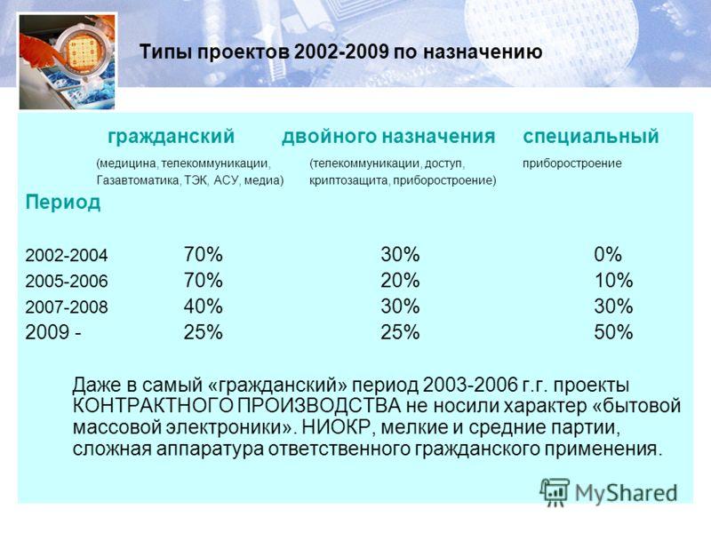 Типы проектов 2002-2009 по назначению гражданский двойного назначенияспециальный (медицина, телекоммуникации, (телекоммуникации, доступ,приборостроение Газавтоматика, ТЭК, АСУ, медиа)криптозащита, приборостроение) Период 2002-2004 70%30%0% 2005-2006