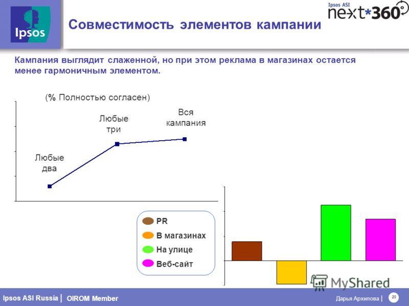 OIROM Member Ipsos ASI Russia | Дарья Архипова | 20 Вся кампания Кампания выглядит слаженной, но при этом реклама в магазинах остается менее гармоничным элементом. (% Полностью согласен) Совместимость элементов кампании Любые два Любые три PR В магаз