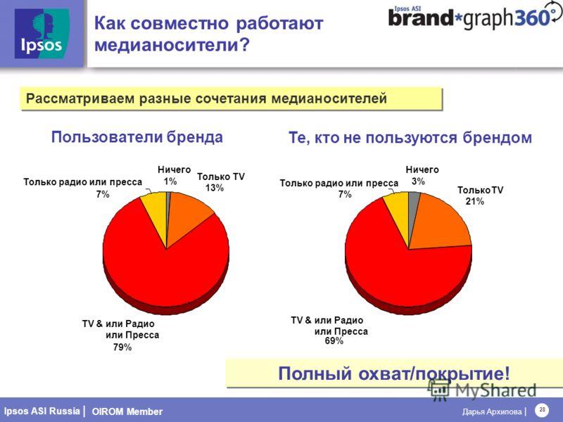OIROM Member Ipsos ASI Russia | Дарья Архипова | 28 Как совместно работают медианосители? Пользователи бренда Те, кто не пользуются брендом Полный охват/покрытие! Рассматриваем разные сочетания медианосителей Ничего 1% Только TV 13% TV & или Радио ил