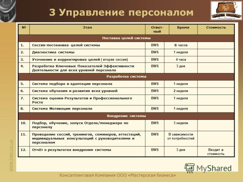 www.bws.co.ua 3 Управление персоналом ЭтапОтвет- ный ВремяСтоимость Поставка целей системы 1.Сессия-постановка целей системы BWS 8 часов 2.Диагностика системы BWS1 неделя 3.Уточнение и корректировка целей ( вторая сессия) BWS4 часа 4.Разработка Ключе