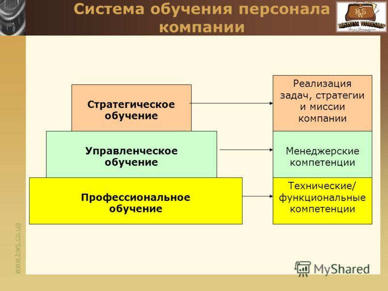 www.bws.co.ua Система обучения персонала компании Стратегическое обучение Управленческое обучение Профессиональное обучение Технические/ функциональные компетенции Менеджерские компетенции Реализация задач, стратегии и миссии компании