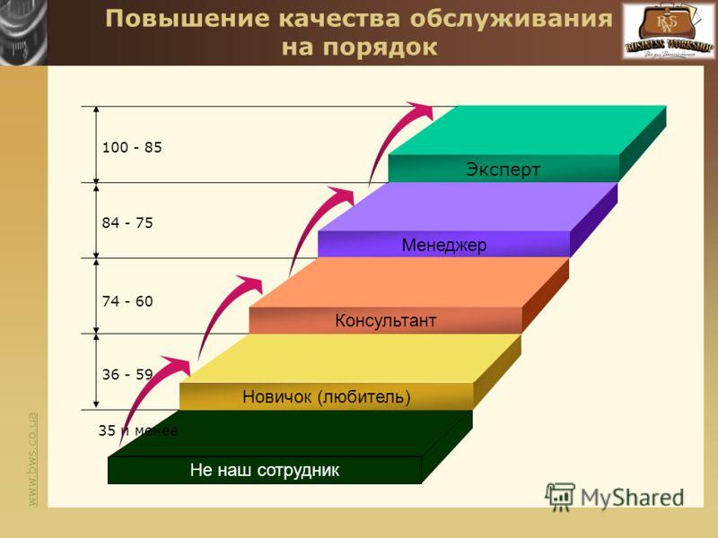 www.bws.co.ua Не наш сотрудник Повышение качества обслуживания на порядок Эксперт Менеджер Консультант Новичок (любитель) 100 - 85 84 - 75 74 - 60 36 - 59 35 и менее