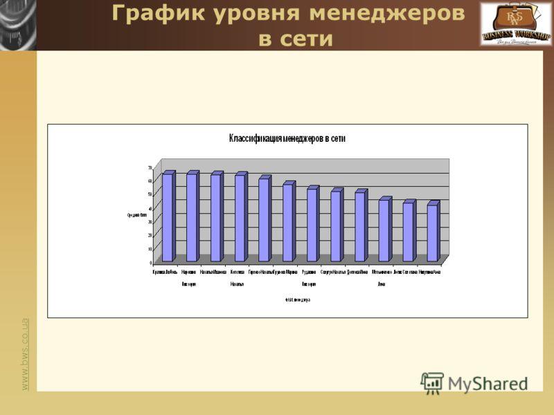 www.bws.co.ua График уровня менеджеров в сети