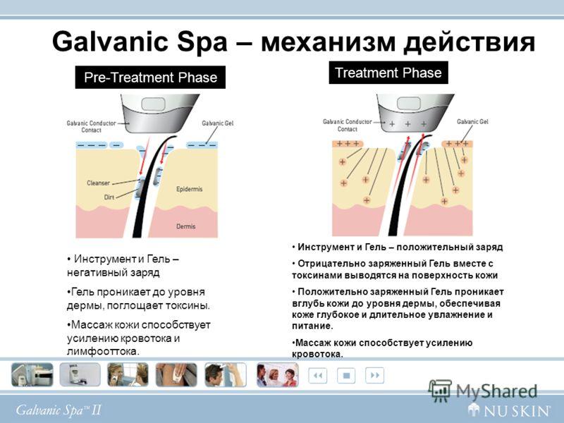 Pre-Treatment Phase Инструмент и Гель – негативный заряд Гель проникает до уровня дермы, поглощает токсины. Массаж кожи способствует усилению кровотока и лимфооттока. Treatment Phase Инструмент и Гель – положительный заряд Отрицательно заряженный Гел