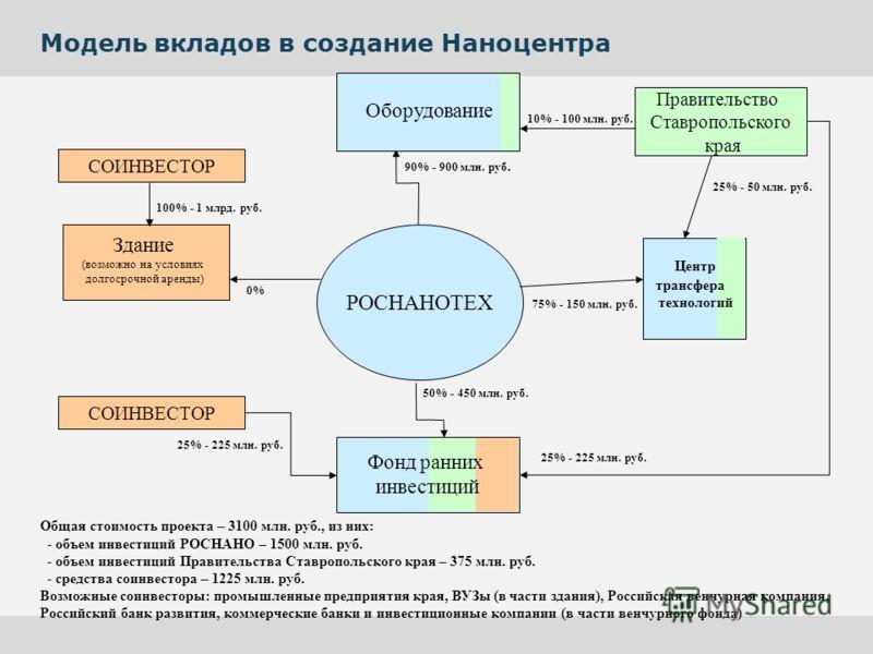 Модель вкладов в создание Наноцентра 50% - 450 млн. руб. 90% - 900 млн. руб. 0% 10% - 100 млн. руб. 25% - 225 млн. руб. Здание (возможно на условиях долгосрочной аренды) Оборудование РОСНАНОТЕХ 75% - 150 млн. руб. Правительство Ставропольского края С