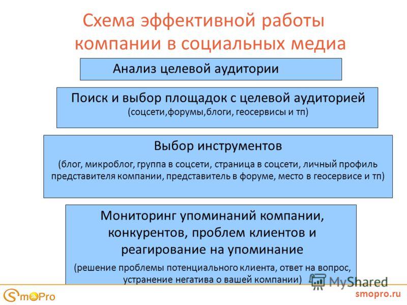 Схема эффективной работы компании в социальных медиа smopro.ru Выбор инструментов (блог, микроблог, группа в соцсети, страница в соцсети, личный профиль представителя компании, представитель в форуме, место в геосервисе и тп) Мониторинг упоминаний ко