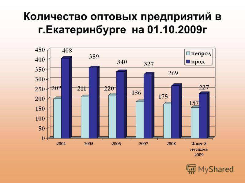 Количество оптовых предприятий в г.Екатеринбурге на 01.10.2009г