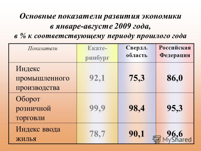 Основные показатели развития экономики в январе-августе 2009 года, в % к соответствующему периоду прошлого года Показатели Екате- ринбург Свердл. область Российская Федерация Индекс промышленного производства 92,175,386,0 Оборот розничной торговли 99