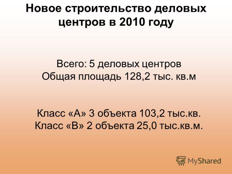 Новое строительство деловых центров в 2010 году Всего: 5 деловых центров Общая площадь 128,2 тыс. кв.м Класс «А» 3 объекта 103,2 тыс.кв. Класс «В» 2 объекта 25,0 тыс.кв.м.